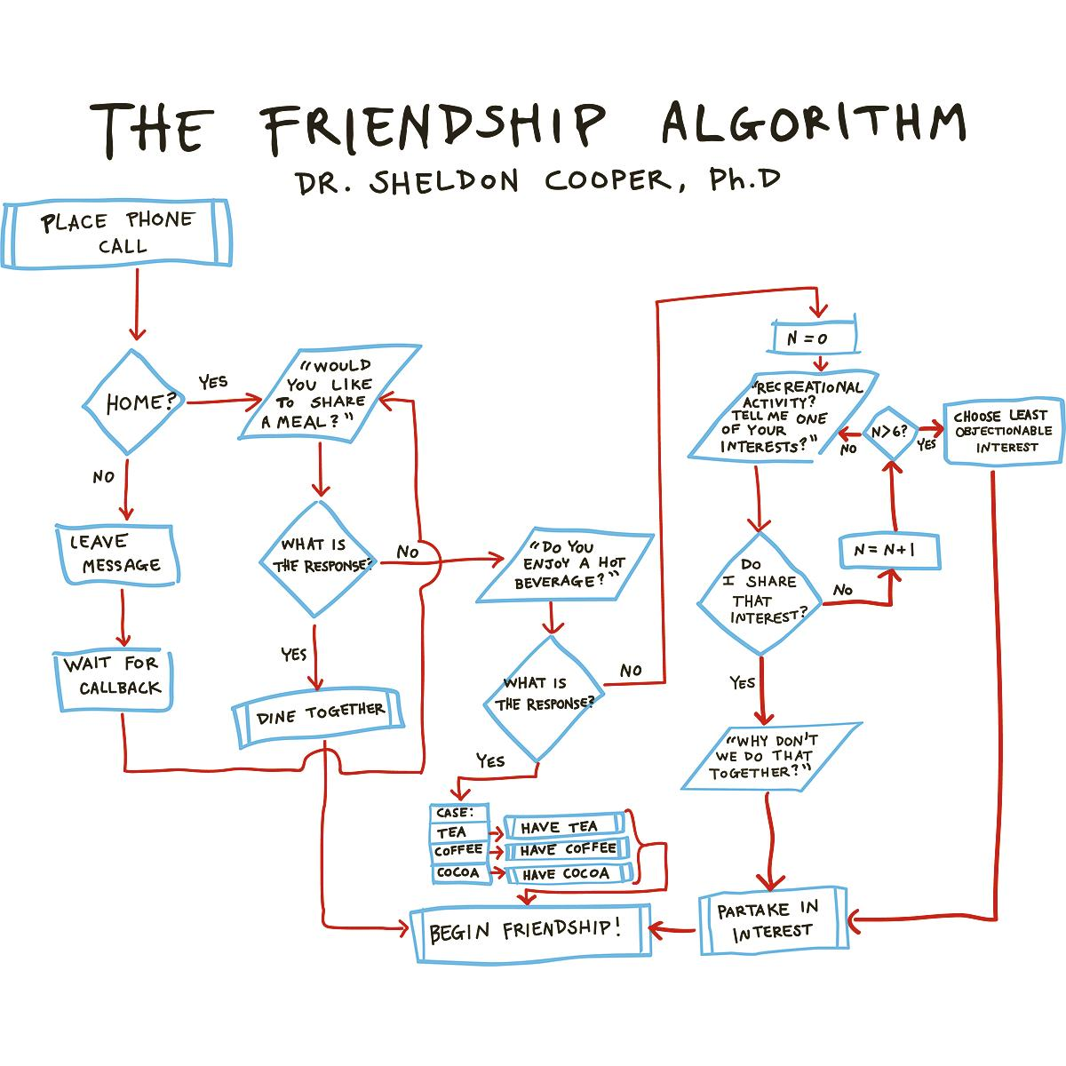 The-Friendship-Algorithm